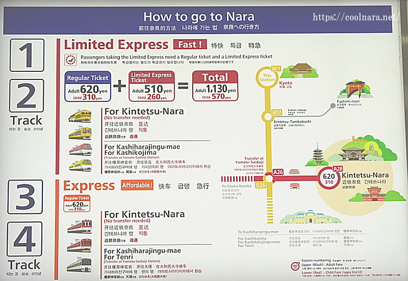 How to go to Nara from Kyoto by Kintetsu Railway